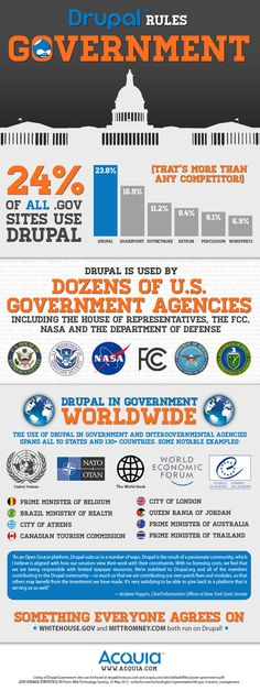 Drupal for Government Infographic: 24% of all .Gov sites use Drupal