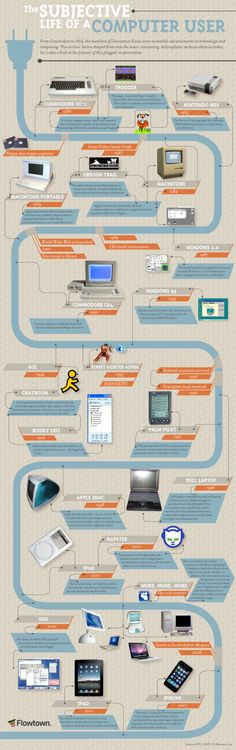 Computer User History Infographic