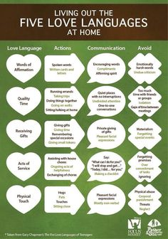 """Useful little chart for """"Living Out the Five Love Languages at Home."""""""