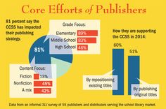 What's Happening at the Core?  An update &  at look at publishers' responses to the standards.