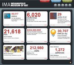 IMA http://dashboard.imamuseum.org/