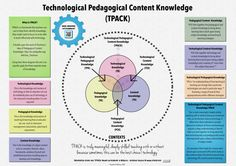 What Is Technological Pedagogical Content Knowledge (TPACK)?