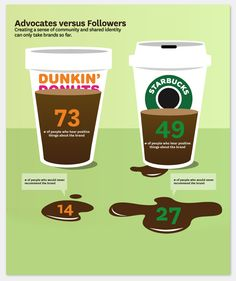 Infographic comparing brand loyalty statistics between Dunkin' Donuts and Starbucks #infographics #information #design #graphics (I am devoted to Dunkin Donuts!)