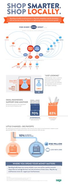 The Case for Shopping Local (Infographic)