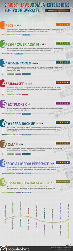 9 Must-Have Joomla Extensions For Your Website [INFOGRAPHIC] #Joomla #extensions #website