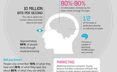 Why Infographics Are Dominating the Web