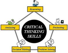 the least effective decision making process used in critical thinking is