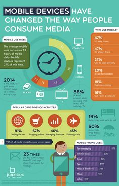 Mobile Devices Have Changed The Way People Consume Media #infografía