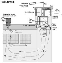 Passive cooling tower