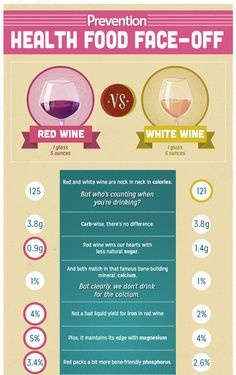 Should You Drink Red or White Wine? (Infographic)