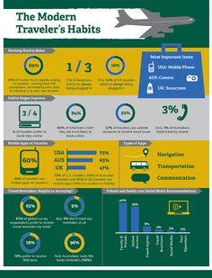 Los hábitos del #viajero moderno #infografia #turismo #viajar