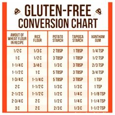 Conversion Chart to help make gluten free food :) GREAT REFERENCE!