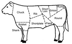 Wholesale and Retail Cuts of Beef