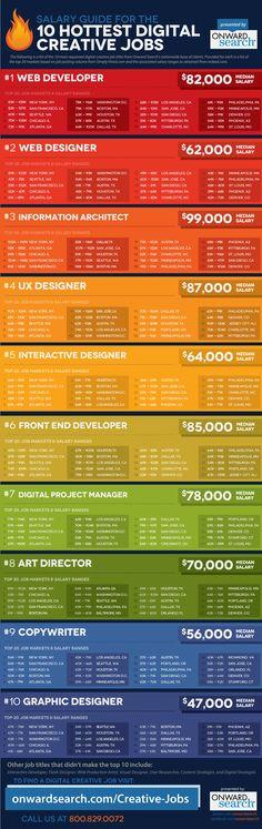 Digital Creative Jobs InfoGraphic