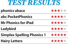 6 best phonics apps for iPad: teach kids to read, write and spell  BUYING GUIDE Help your children learn with these great iOS apps  By Dan Oliver from MacFormat Issue 256  April 14th