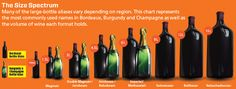 Large-Format Bottles - Wine Enthusiast Magazine - August 2012