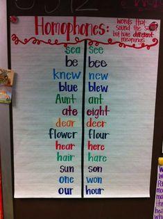 Simple homophones chart.