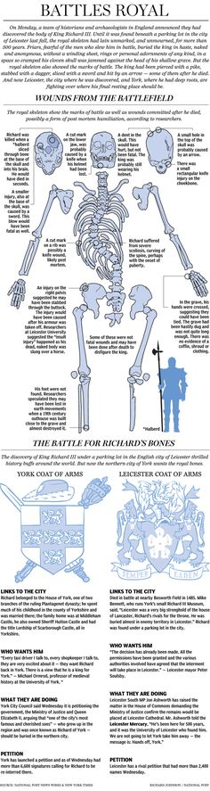 Fascinating illustration on the recent findings of Richard III' s bones. He was the last Plantagenet king, overthrown by Henry VII at the Battle of Bosworth, ending the Plantagenet reign and beginning the reign of the infamous Tudors.