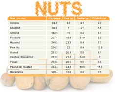 Nut comparison chart featuring cals, carbs, protein, fats - infographic