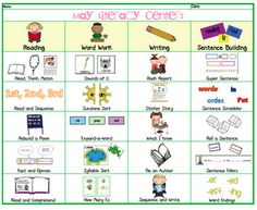 fourth grade, reading centers, literaci menu, literacy centers, languag, teacher, monthly menu, literacy stations, first grade
