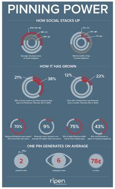 Pinterest growth and statistics