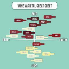 Wine cheat sheet…