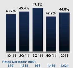iPhone Represents 55% of Verizon's 4Q 2011 Smartphone Sales