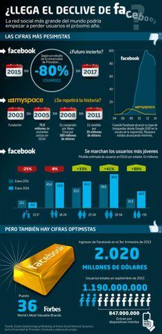 ¿Llega el declive de FaceBook? #infografia #infographic #socialmedia