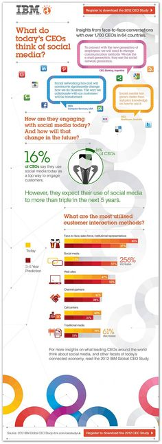 What Do Today's CEOs Think of Social Media? #Infographic #IBM (cl)