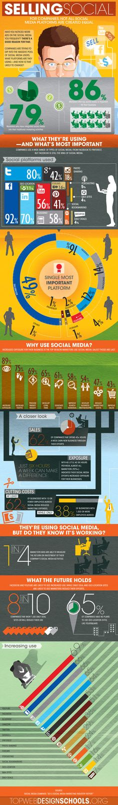 How businesses use social media Infographic #infographic