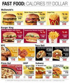 Calories per Dollar