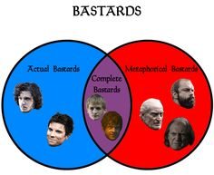 12 Charts Only People Who Live In Westeros Will Understand