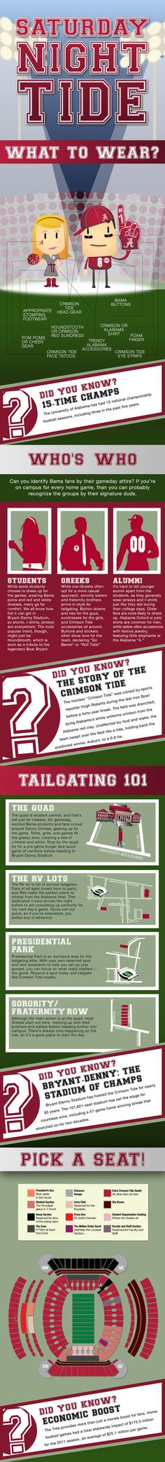 Infographic: Saturday Night Tide: Tailgating with the University of Alabama