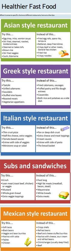 Health Fast Food Menu Choices Cheat Sheet