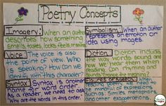 Anchor Charts - Poetry Concepts