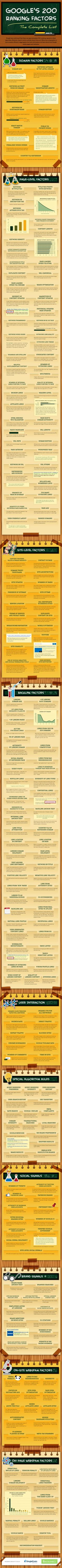 SEO Ranking Factors in 2014 Infographic