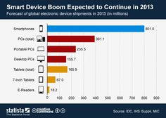 Smart Device Boom Expected to Continue in 2013