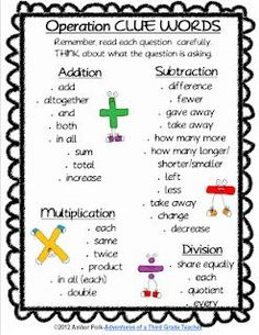 math notebooks, clue words in a word problem, math clue words, math oper, anchor charts, math key words anchor chart, math word problem anchor chart, math reference sheet, math clues