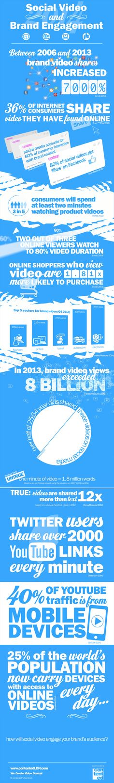 Social Video and Brand Engagement [#Infographic]