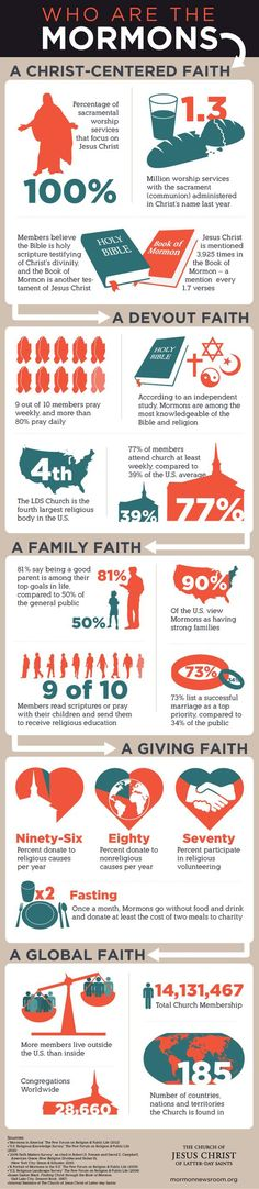 Really awesome list of facts on LDS/Mormon faith. christians, graphic, faith, latter day saints, jesus, lds church, churches, people, mormons