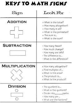 Education : Keys To Math Signs Chart