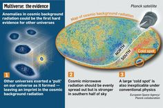 Cosmic map reveals first evidence of other universes | The Sunday Times