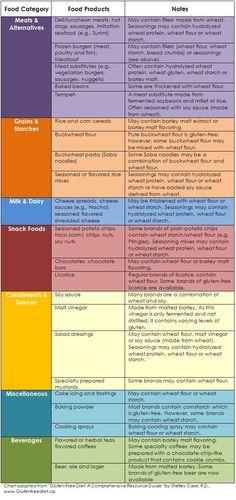 Gluten-Free Diet - foods that contain gluten. Autism diet, celiac disease..
