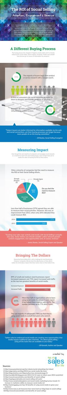 The #ROI of Social Selling | #SocialMedia #Marketing #Infographic