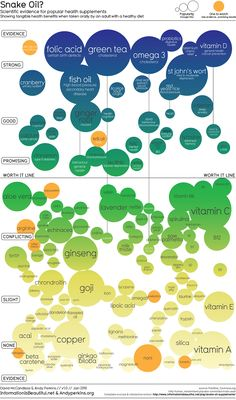Do Health Supplements Really Work?   Visual.ly