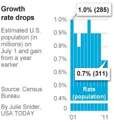 Population Growth Slows - Slow growth, high population.