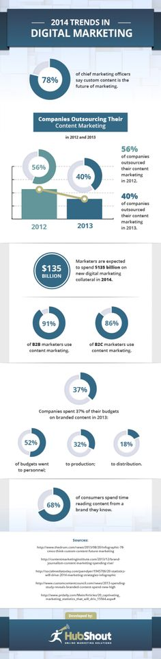 2014 Trends in #DigitalMarketing #infografía