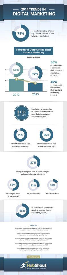 2014 Trends in #DigitalMarketing