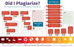 How Do You Tell If It Is Plagiarism And How Serious Is It? #flowchart