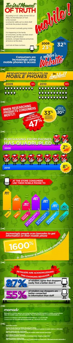 How Mobile Shopping Is Changing the World